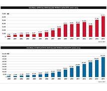 The Global Market : Danish Wind Industry Association