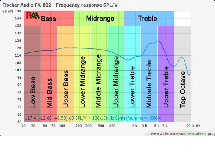 Fischer Audio Frequency Analysis  Bass  Mid Range   Treble
