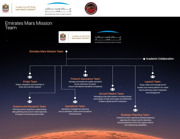 7 best Mars UAE Space Agency images on Pinterest | Uae, Mission to ...