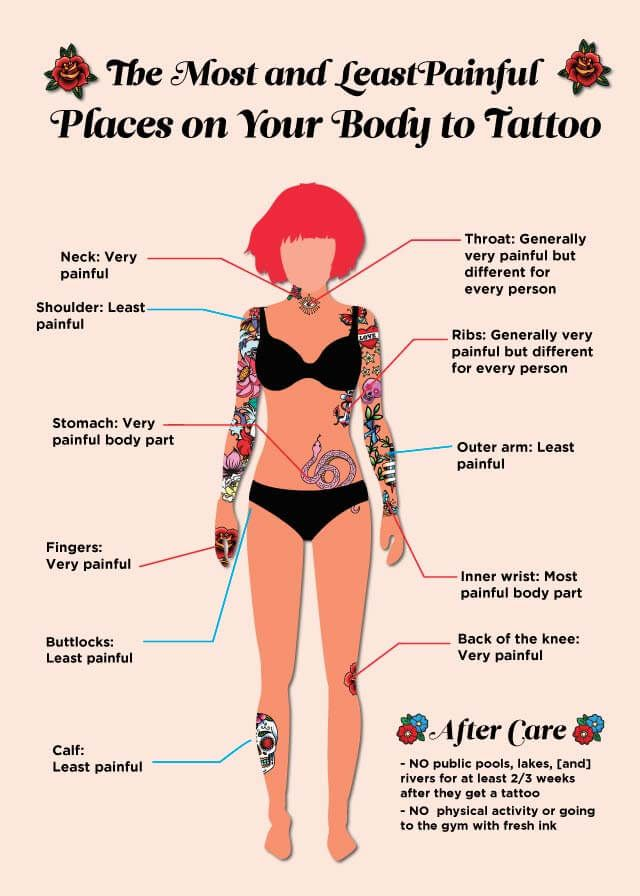 The 25 best tattoo pain spots ideas on pinterest do for Where is the most painful place to get a tattoo