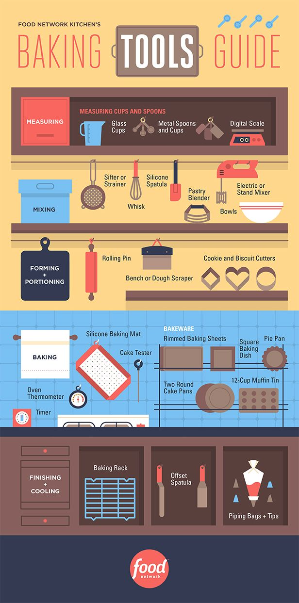 Baking Tools Guide [Infographic]