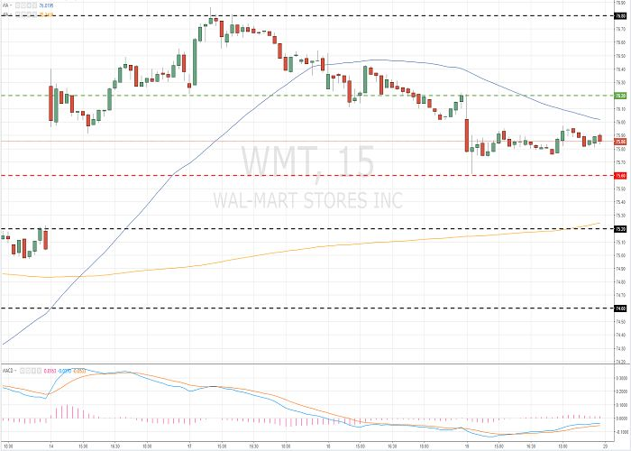 Wal-Mart Stores, Inc. (WMT/NYSE/S&P500) 20 July 2017, 13:58 Free Forex Signals