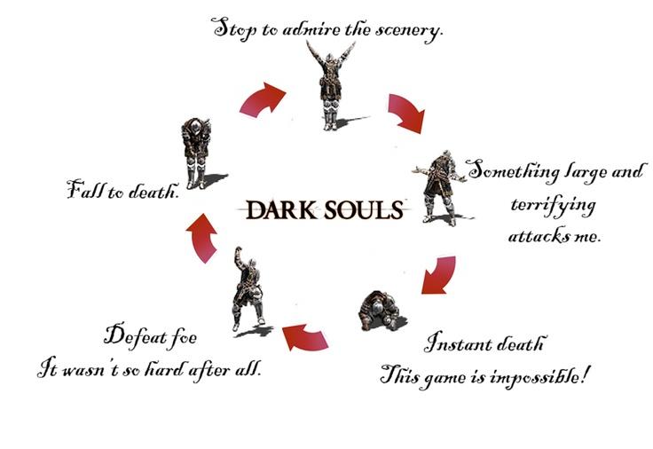 Dark Souls #CircleOfLife