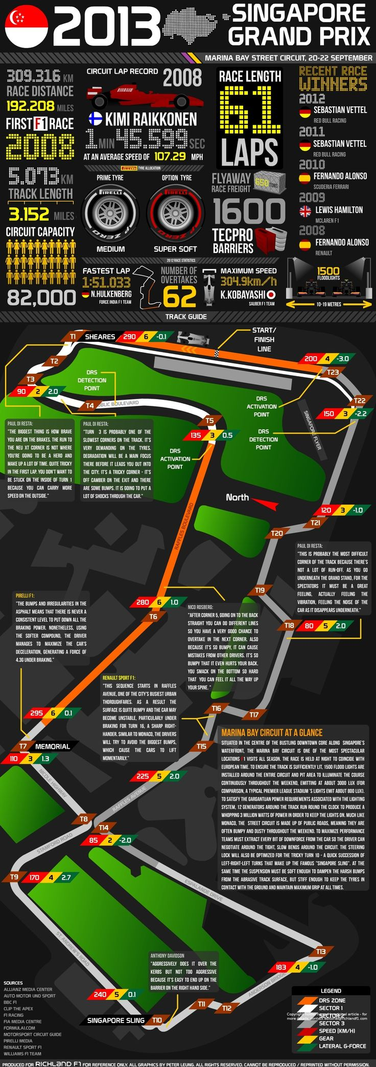 2013 Singapore Grand Prix - Facts and Figures #F1