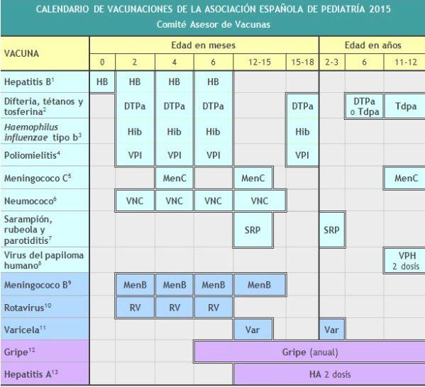 La vacuna contra el neumococo vuelve y la varicela y la meningitis B quedan fuera http://www.teinteresa.es/salud/neumococo-vuelve-varicela-meningitis-quedan_0_1288672559.html