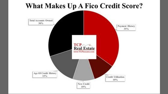 What Makes Up A FICO Credit Score?