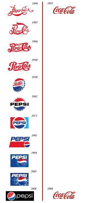 Pepsi over the years & Coca cola - a classic never changes