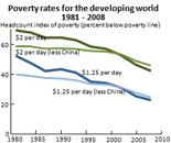 Number of people in extreme poverty cut in half between 1980 and 2010. World Bank Data.