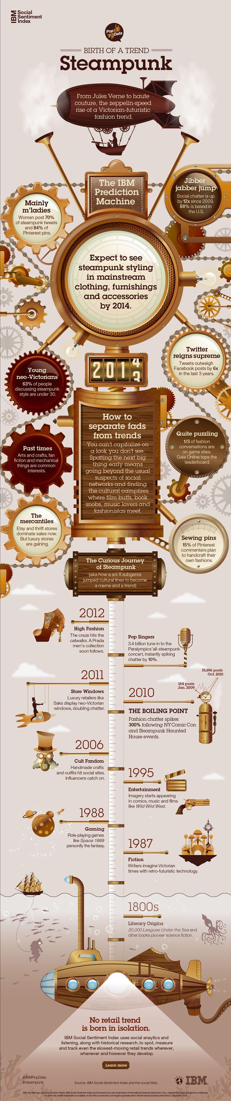 Cómo se gestan y se crean las tendencias, un infográfico de IBM #SMCMX #negocios