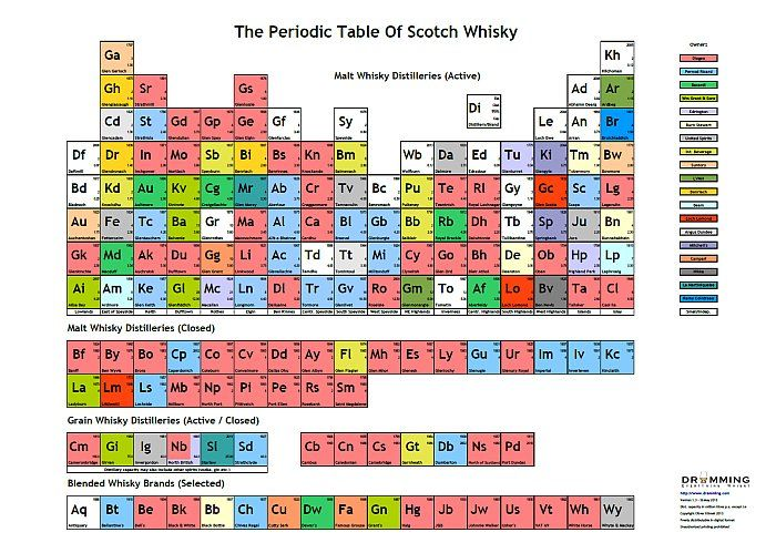 The Periodic Table Of Scotch Whisky – Posters Available! — Dramming