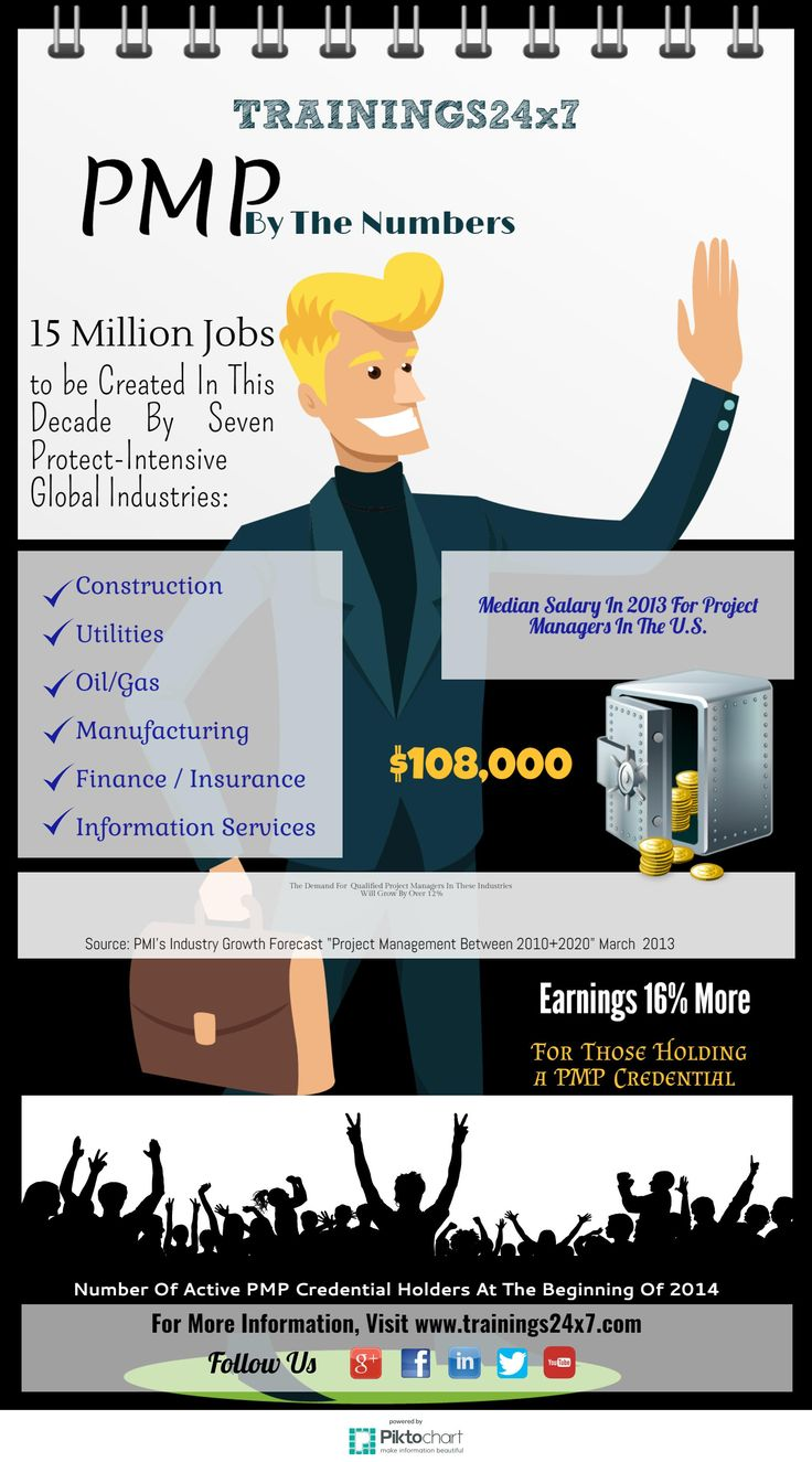 25 best infographics pmp six sigma digital markrteing images when you are pmp certified you increase your salary dramatically displays your ability to handle xflitez Choice Image