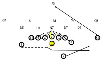 2442 best Coaching football plays and drills images on
