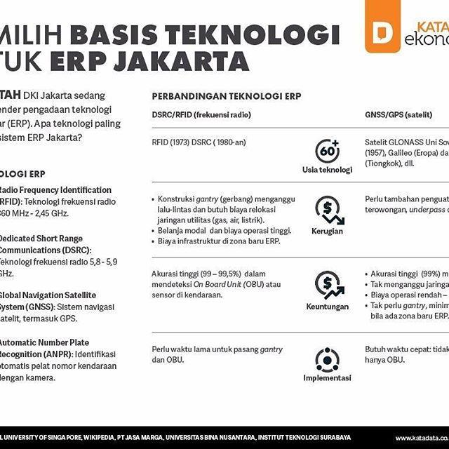 [Infografik] Memilih Basis Teknologi untuk ERP Jakarta  KATADATA - Komisi Pengawas Persaingan Usaha (KPPU) mempersoalkan tender pengadaan teknologi jalan berbayar elektronik (ERP) Jakarta. Alasannya, pengadaan langsung fokus pada satu teknologi saja, yakni Dedicated Short Range Communications (DSRC) frekuensi 5,8 GHz. Ketentuan ini tertuang dalam Peraturan Gubernur DKI Jakarta Nomor 149 Tahun 2016, khususnya pasal 8 ayat (1) huruf c.  Klausul inilah yang disorot tajam Komisi Pengawas…