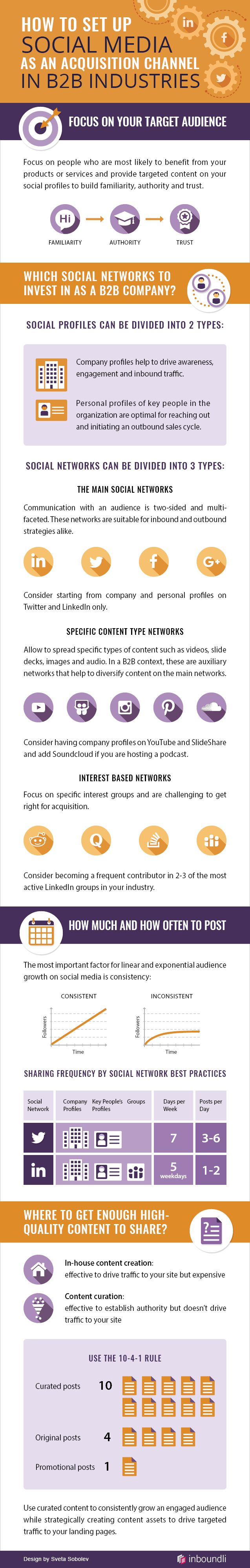 How to Set Up Social Media as an Acquisition Channel in B2B Industries [INFOGRAPHIC] #socialmedia #B2BMarketing #marketing