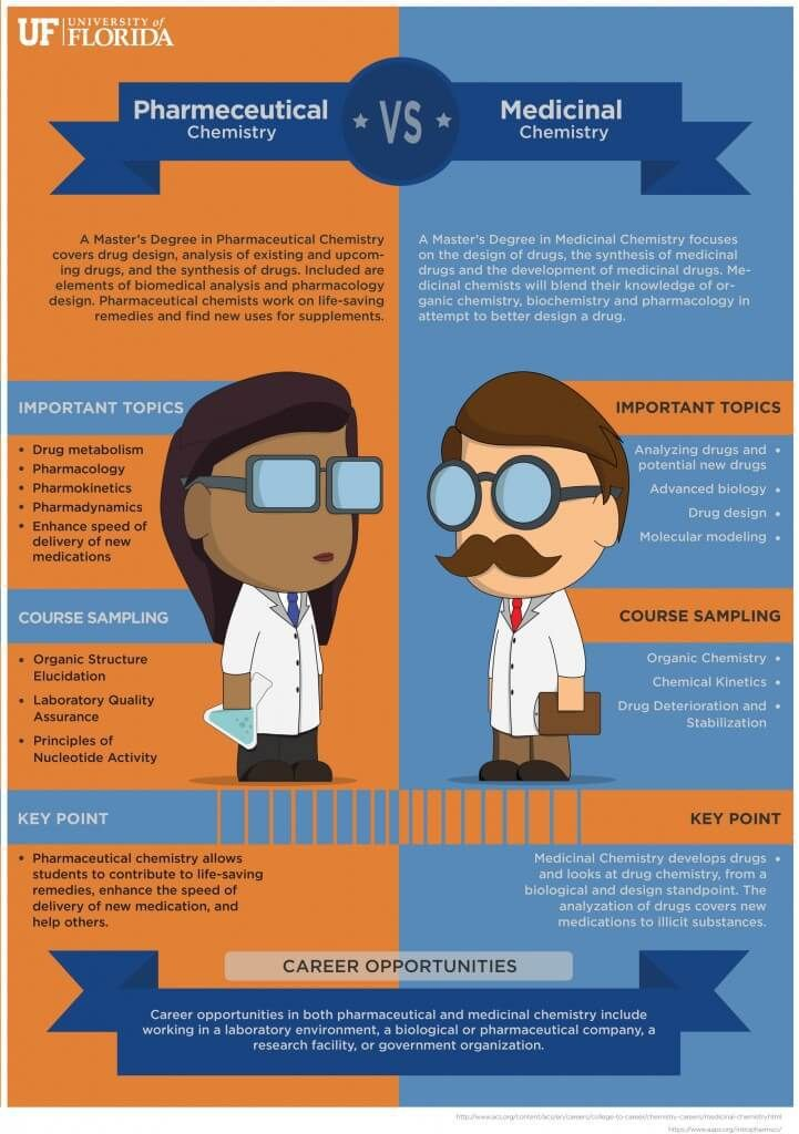 Pharmaceutical Chemistry Versus Medicinal Chemistry #top #50 #pharmaceutical #companies http://pharma.nef2.com/2017/05/19/pharmaceutical-chemistry-versus-medicinal-chemistry-top-50-pharmaceutical-companies/  #pharmaceutical chemistry # Pharmaceutical Chemistry Versus Medicinal Chemistry Students looking to get their master's degrees may be wondering: What is the difference between medicinal chemistry and pharmaceutical chemistry? To start, some people do use these two terms interchangeably…