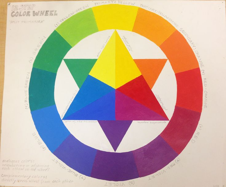 Beerntsen Color Wheel For SRJC Class Reference Analogous Project Colors Are Possibly Neighboring Steps On A