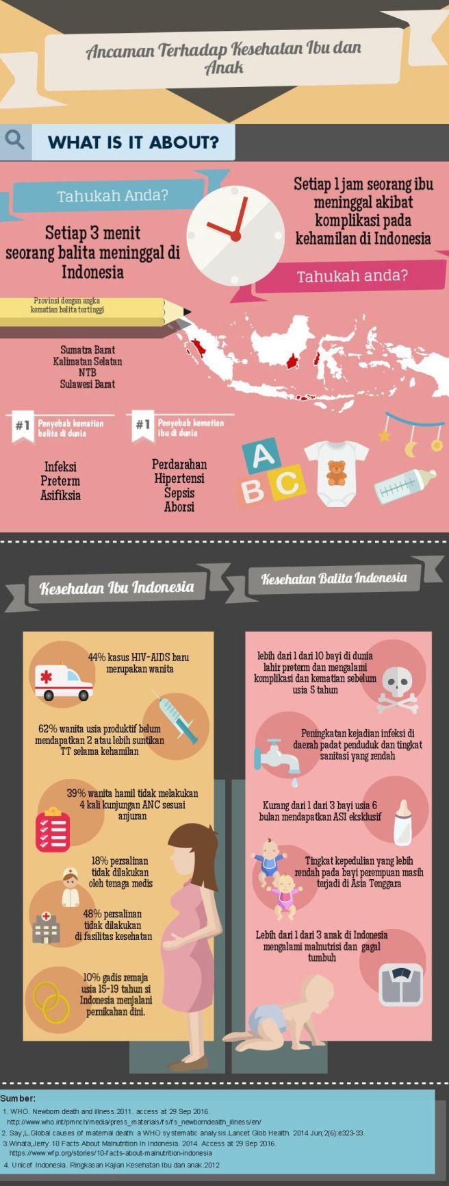 Kesehatan Ibu dan Anak merupakan prediktor utama tingkat kesehatan sebuah bangsa. Indonesia hingga saat ini masih memiliki tingkat kesejahteraan ibu dan anak yang cukup rendah diandingkan negara-negara tetangga kita lainnya di Asia Tenggara. Diharapkan peran tenaga medis, ponek dan posyandu dapat membantu mengurangi angka kematian dan kesakitan pada ibu hamil dan anak-anak. Bianca Jeanne