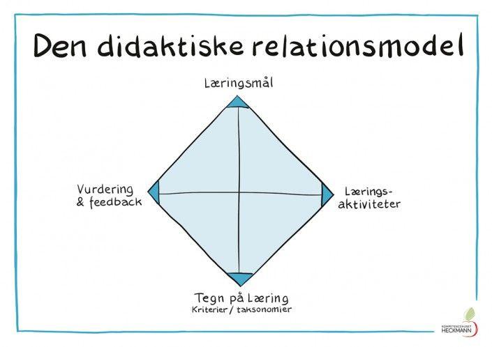 "A1, ""Didaktiske relationsmodel"""