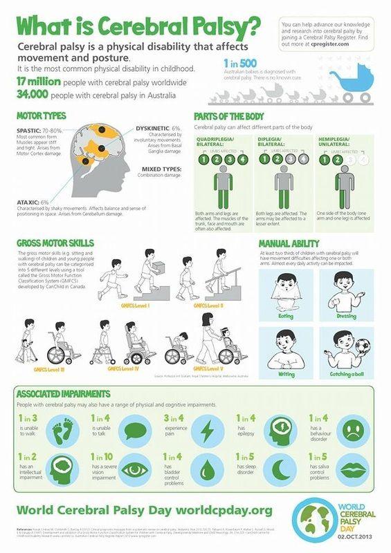 spastic diplegic cerebral palsy - Google meklēšana