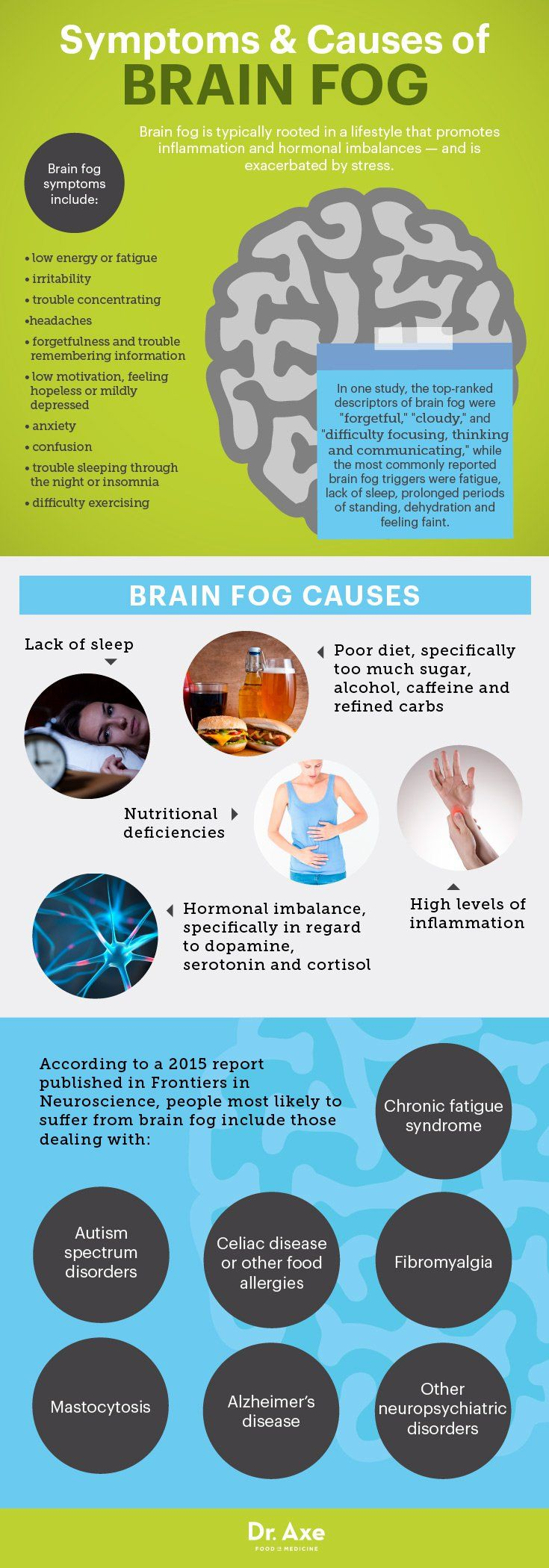 Brain fog symptoms & causes - Dr. Axe