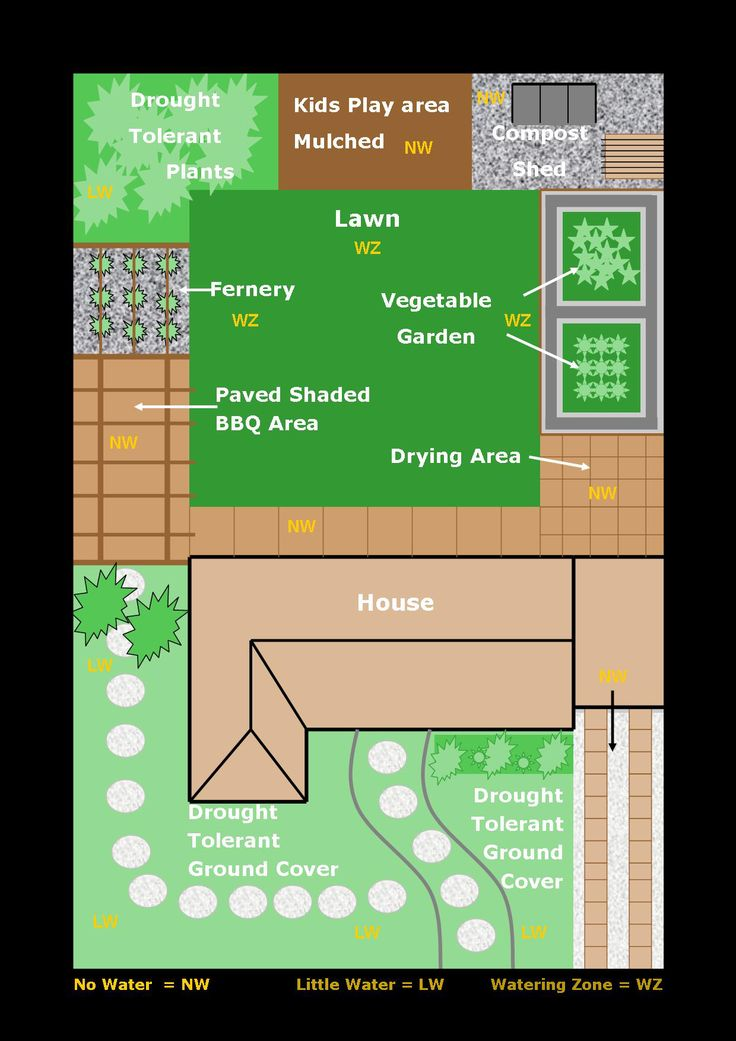 The 60 best images about Water wise garden on Pinterest Gardens