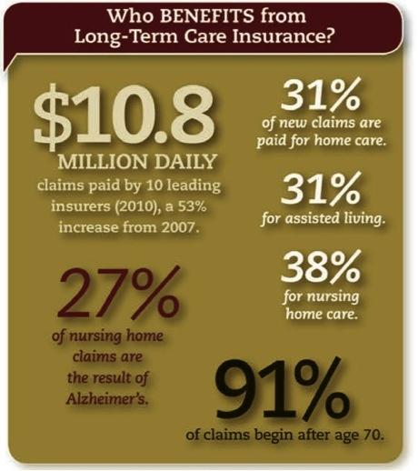 31 best Long Term Care Insurance images on Pinterest