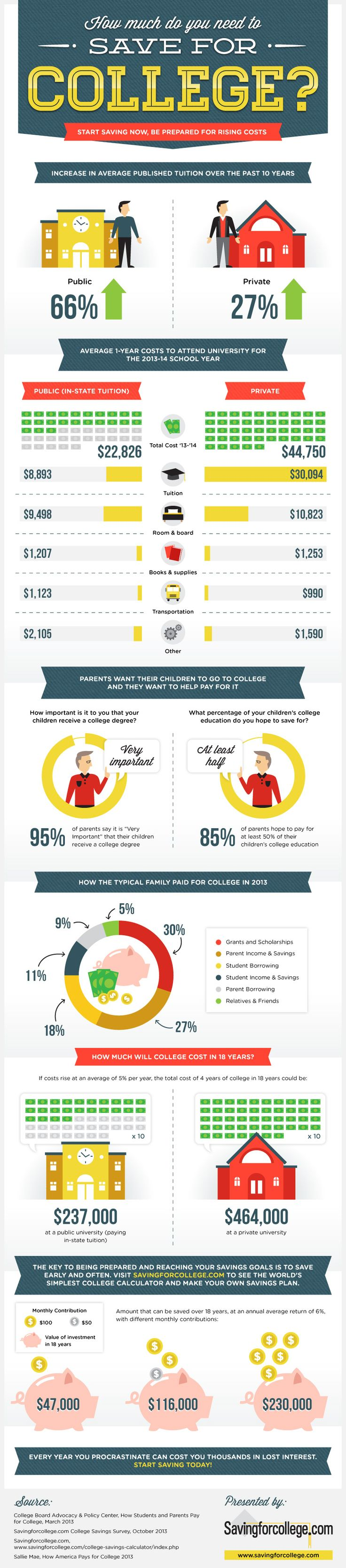 #Infographic: How much do you need to save for college?