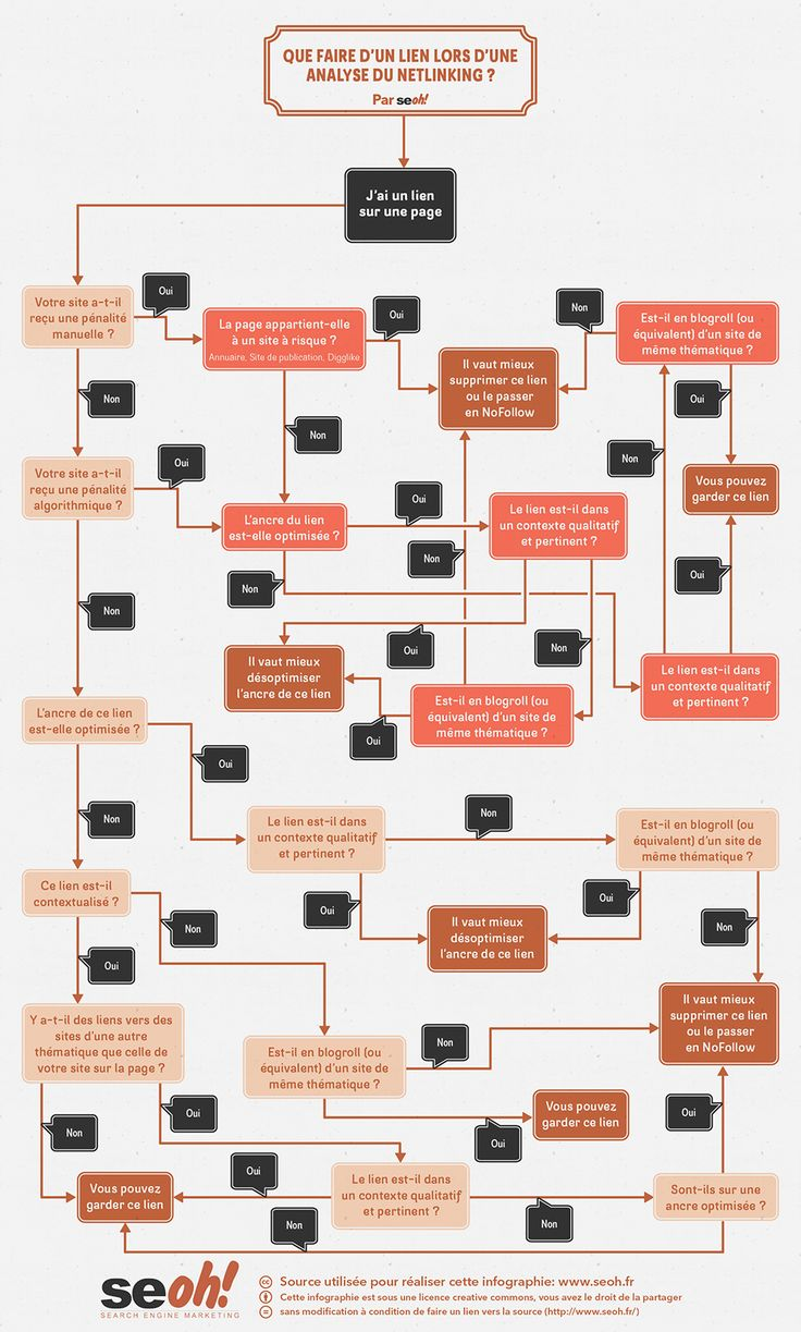 Processus de nettoyage de backlinks. Une infographie qui propose un diagramme de flux pouvant vous aider à évaluer la qualité de vos backlinks : devez-vous les garder ou les supprimer/désavouer ? Réponse..