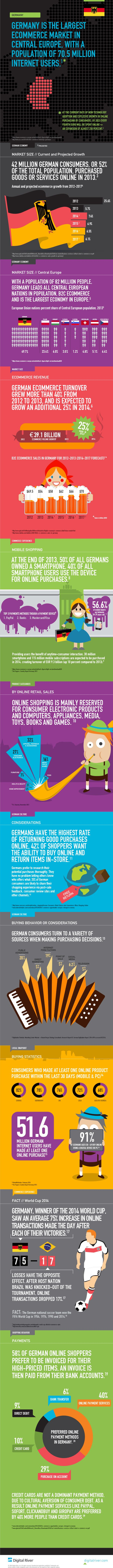 Digital-River-Germany-Infographic