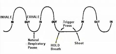 Breath Control While Shooting: 4 Options - Photo: Freedigitalphotos.net To breathe or not to breathe that is the question. Or maybe the question is what is