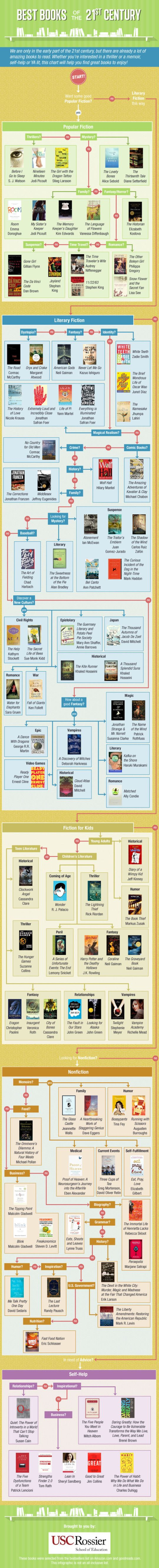 A detailed guide to the best books of the 21st century infographic