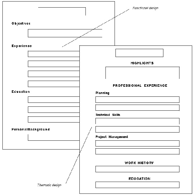 17 best images about resume outlines on pinterest