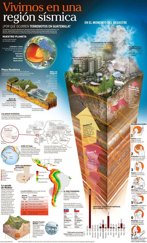 ¿Por que ocurren terremotos en Guatemala?