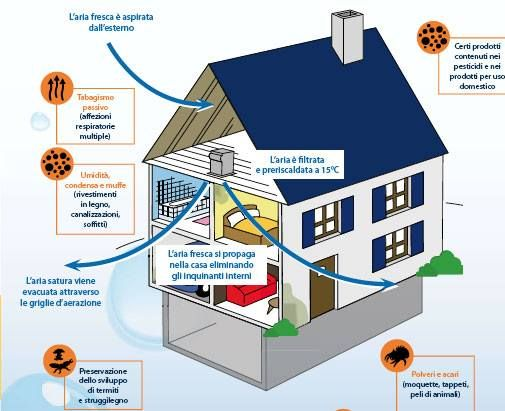 #Murprotec #MurprotecItalia #CTA #aria pulita beautiful #air #benessere in #casa