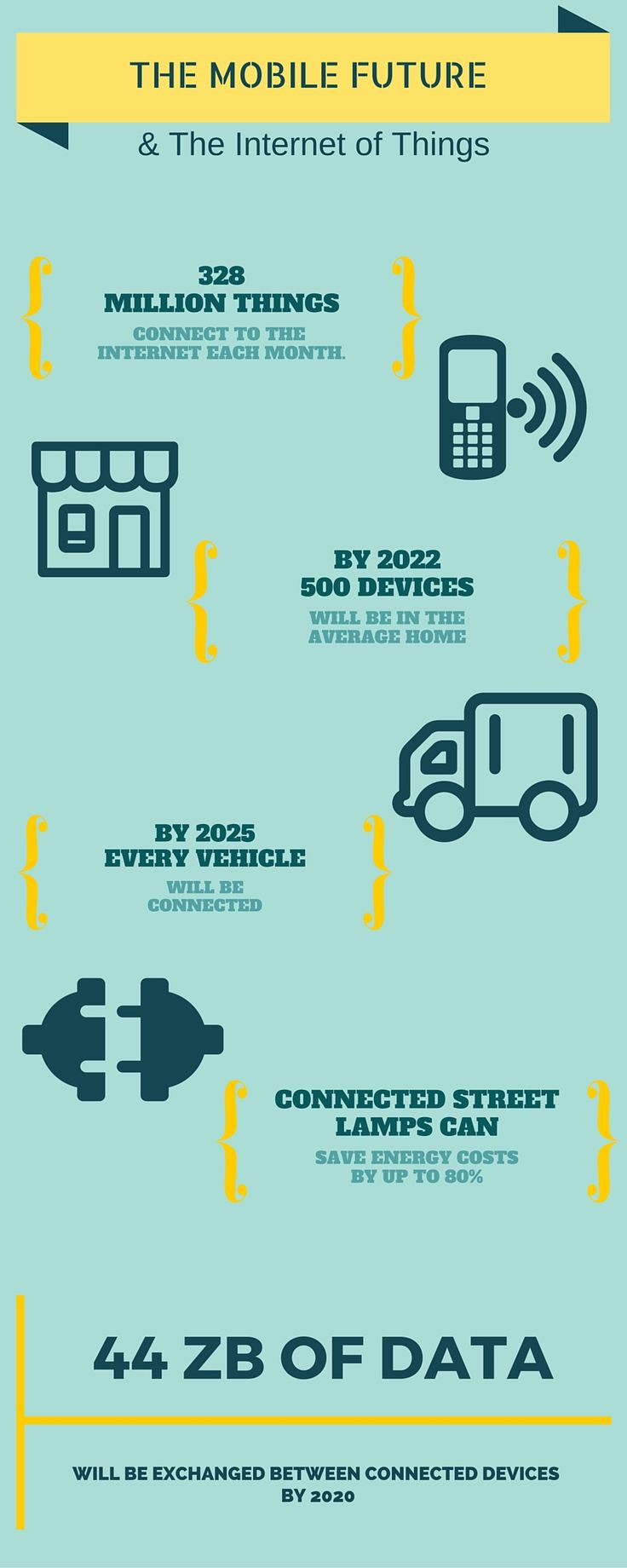 the future of smart cars and smart cities, and the internet of things is  mobile