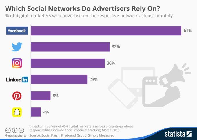 Facebook störst för annonsering i sociala medier.