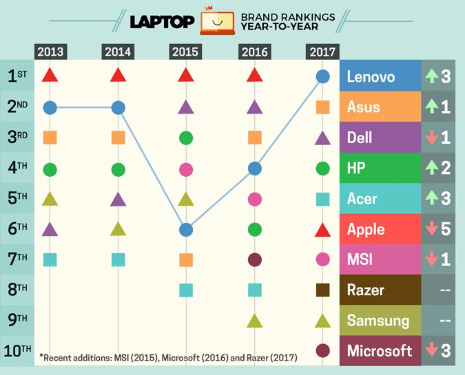 Best & Worst Laptop Brands 2017 (Rank Over Time)