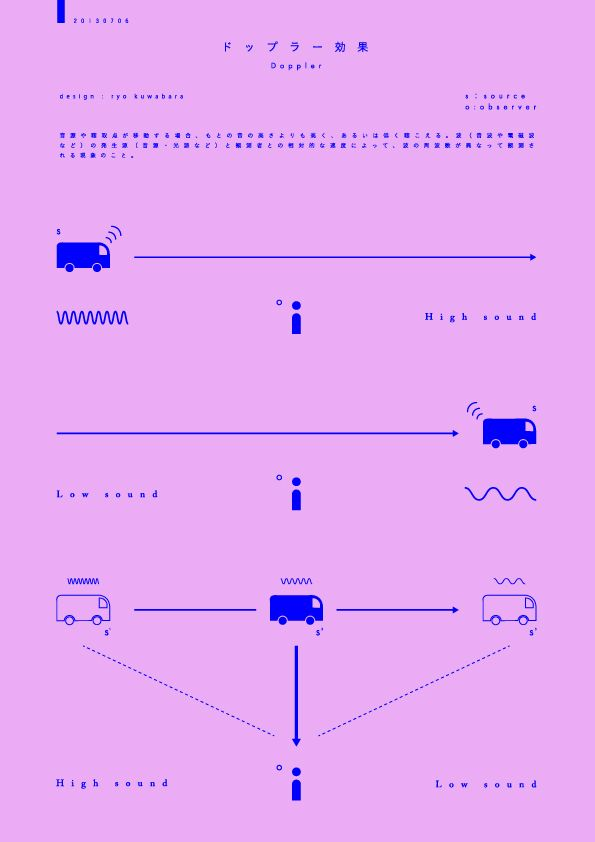 Why Cars Go Vroom. Japanese Infographic: Doppler Effect. Ryo Kuwabara. 2013