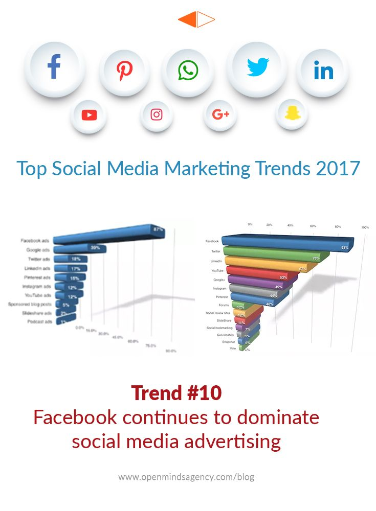 Top Social Media Marketing Trends for 2017: Based on the Industry Report by Social Media Examiner. Trend #10: Facebook continues to dominate Social Media Advertising For more analysis from the report, read our blog: [Click on Image] #omagency #socialmedia #marketing