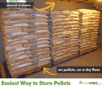 Wood Pellet Storage Inside The Garage Organization Fuel