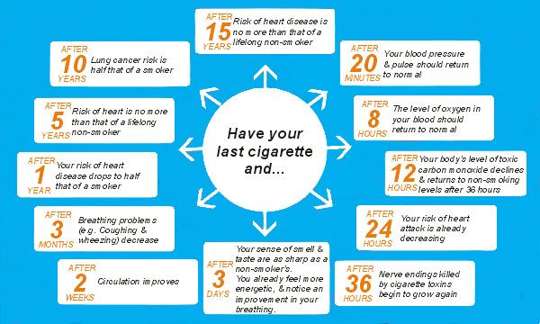 benefits of quitting smoking | share this email like this like loading