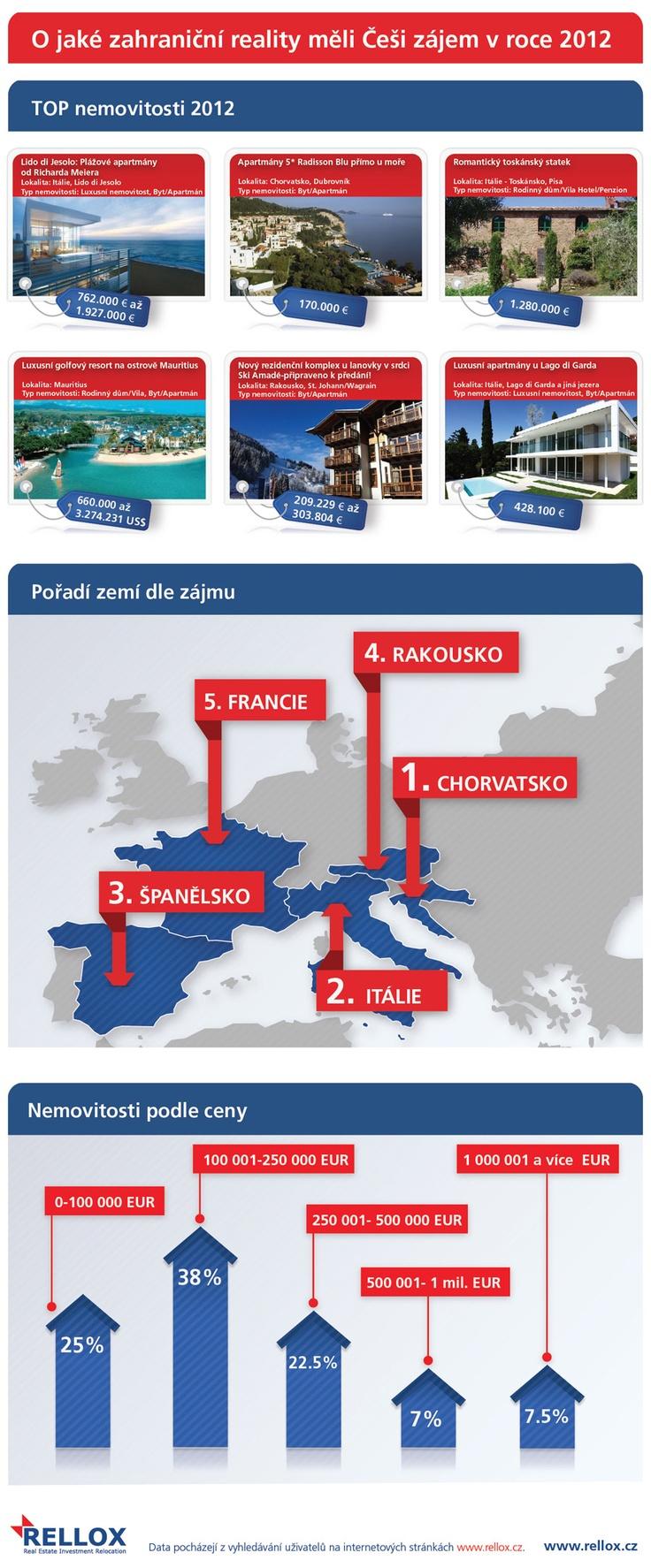 O jaké zahraniční reality měli Češi zájem v roce 2012