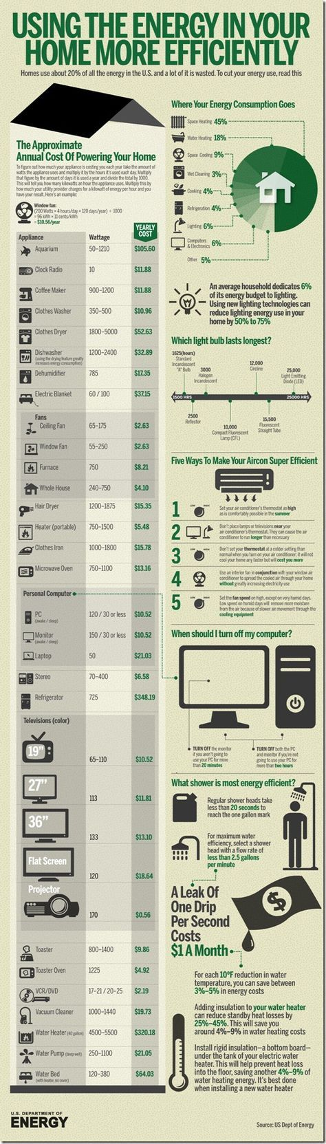 Where Your Energy Consumption Goes Infographic & 10 Tips to Save Energy