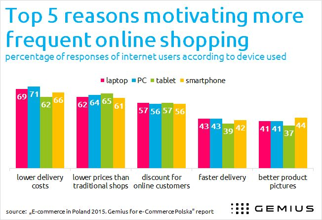 What motivates people to shop online? - - Gemius – Knowledge that supports business decisions