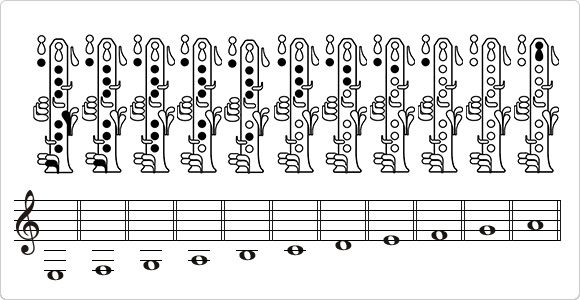 How To Play The Clarinet How To Play A Clarinet Musical Instrument Guide Yamaha Corporation Clarinet Musical Instruments Yamaha Corporation