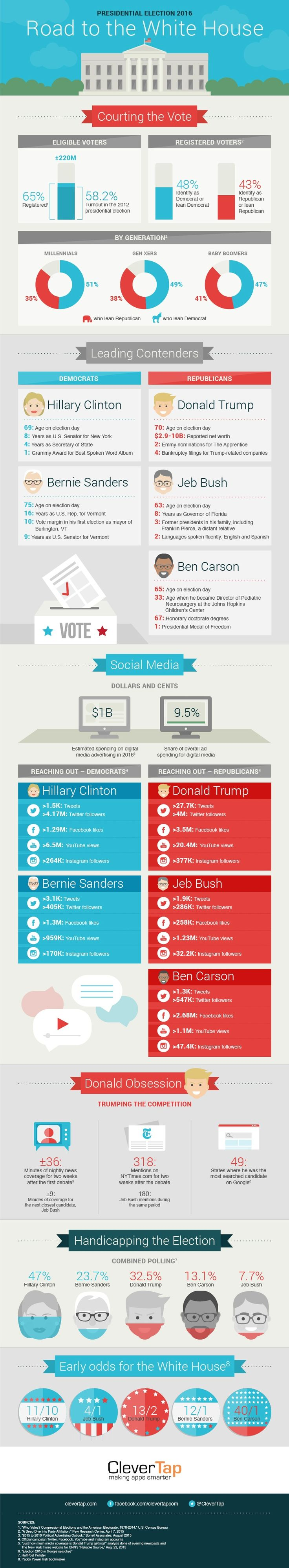 137 best presidential election resources images on pinterest presidential election 2016 road to the white house by clevertap via geenschuldenfo Gallery