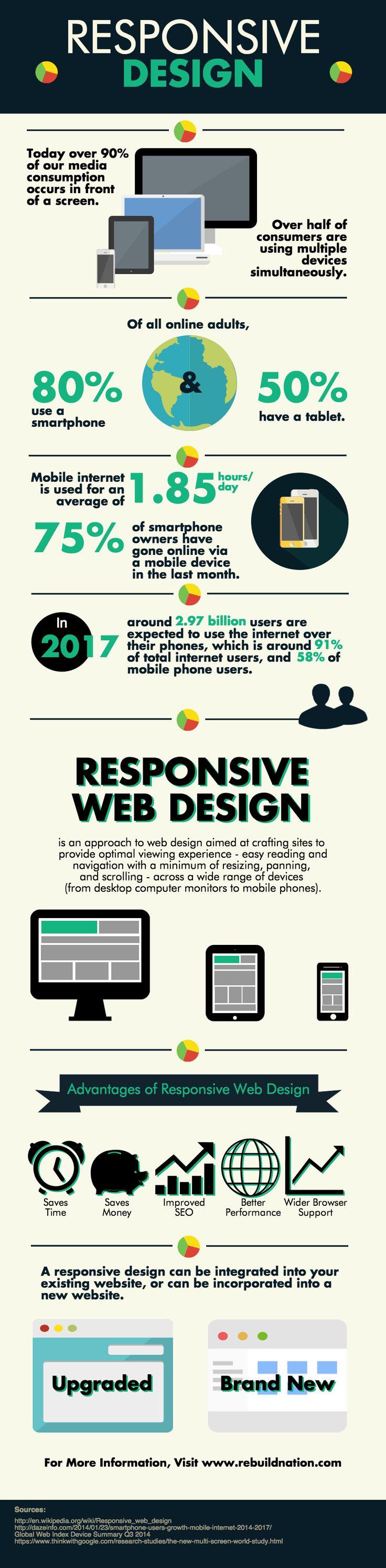 Infográfico: Por que o design responsivo em mobile deve ser uma das principais prioridades para as marcas.
