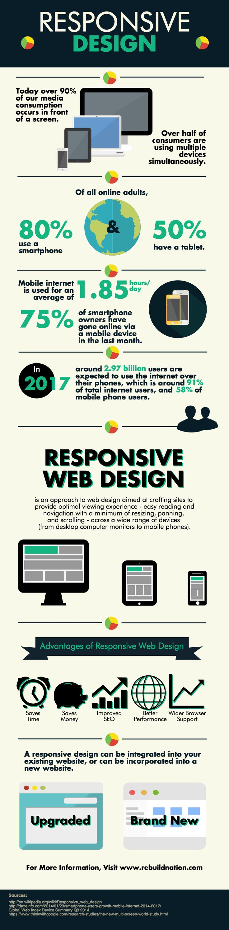 Why Responsive Design Should Be One of Your Top Priorities
