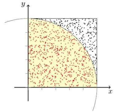 Monte-Carlo-Simulation – Wikipedia