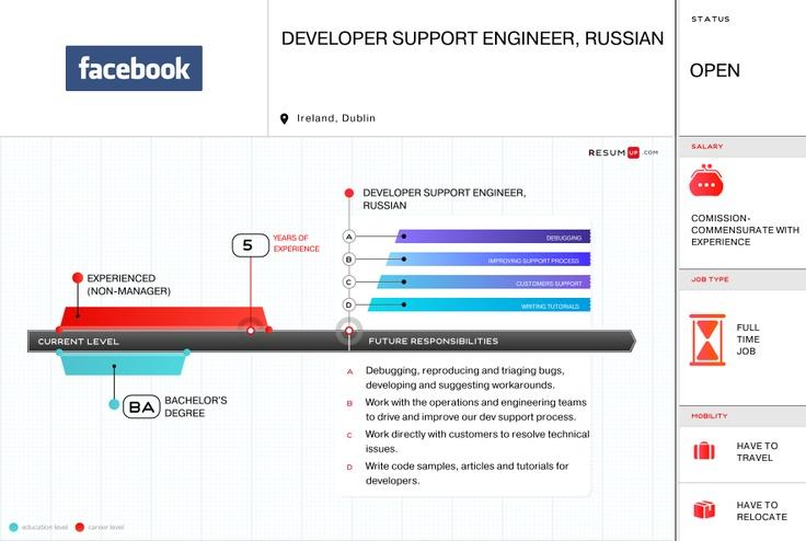 Facebook, Developer Support Engineer, Russian